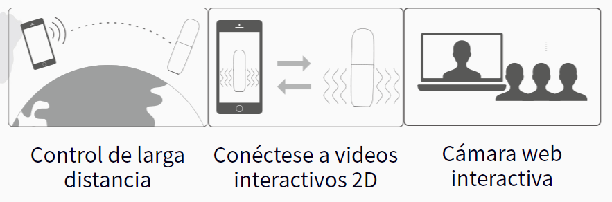 Alex Neo Connexion Series distancia, webcam y videos 2D